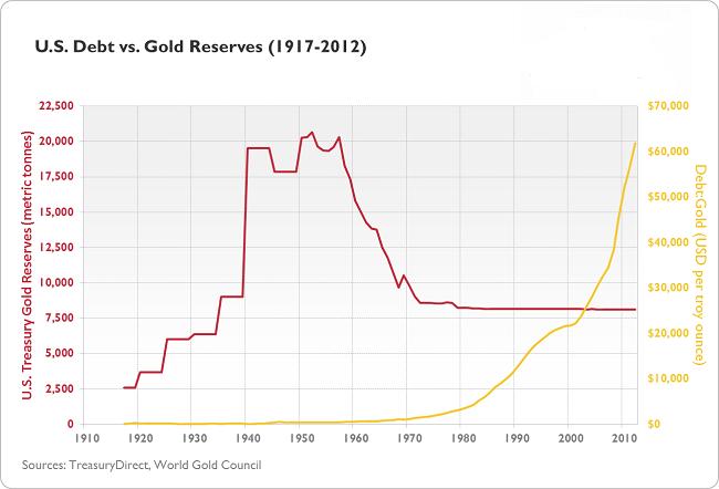 ΗΠΑ – η εξέλιξη της τιμής του χρυσού και τα αποθέματα της χώρας σε αυτό.