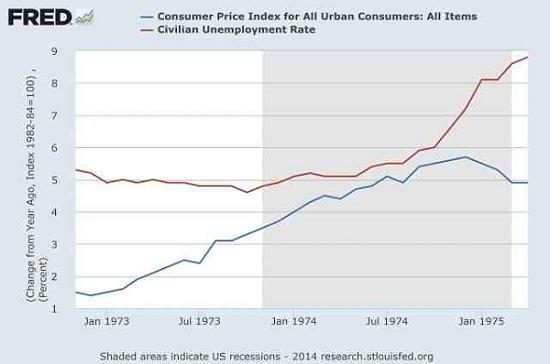 ΗΠΑ – η εξέλιξη του δείκτη καταναλωτή (μπλε) και ο δείκτης ανεργίας (κόκκινο) τη δεκαετία 1970.