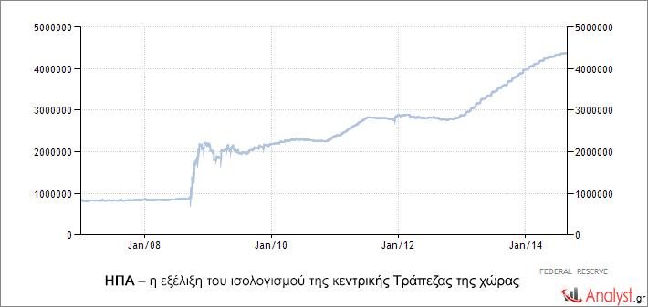 ΗΠΑ – η εξέλιξη του ισολογισμού της κεντρικής Τράπεζας της χώρας .