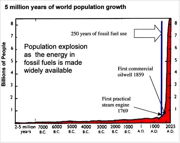 Η ανάπτυξη του πληθυσμού, με έμφαση τη περίοδο των τελευταίων 250 ετών, όταν η τεχνολογία επέτρεψε τη χρήση ορυκτών.