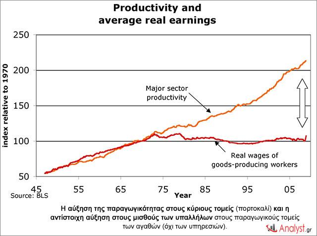 Η-αύξηση-της-παραγωγικότητας-στους-κύριους-τομείς-(πορτοκαλί)-και-η-αντίστοιχη-αύξηση-στους-μισθούς-των-υπαλλήλων