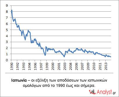 Ιαπωνία – οι εξέλιξη των αποδόσεων των ιαπωνικών ομολόγων από το 1990 έως και σήμερα.