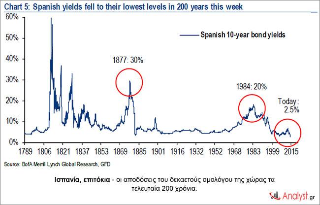Ισπανία, επιτόκια - οι αποδόσεις του δεκαετούς ομολόγου της χώρας τα τελευταία 200 χρόνια.
