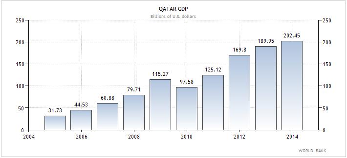 Κατάρ – η εξέλιξη του ΑΕΠ της χώρας (σε δις δολάρια Αμερκής)