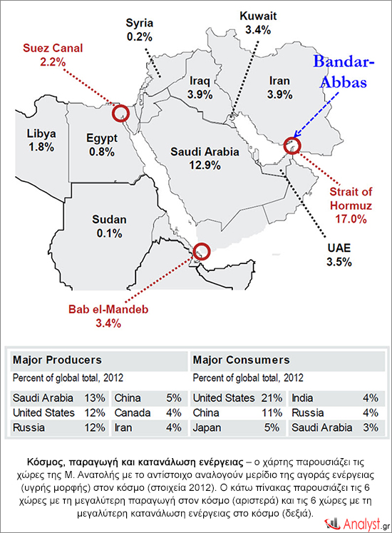 Κόσμος, παραγωγή και κατανάλωση ενέργειας