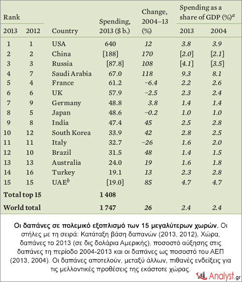 Οι δαπάνες σε πολεμικό εξοπλισμό των 15 μεγαλύτερων χωρών