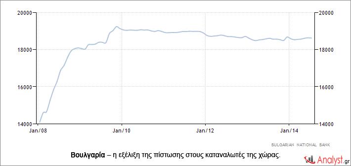 Βουλγαρία – η εξέλιξη της πίστωσης στους καταναλωτές της χώρας.