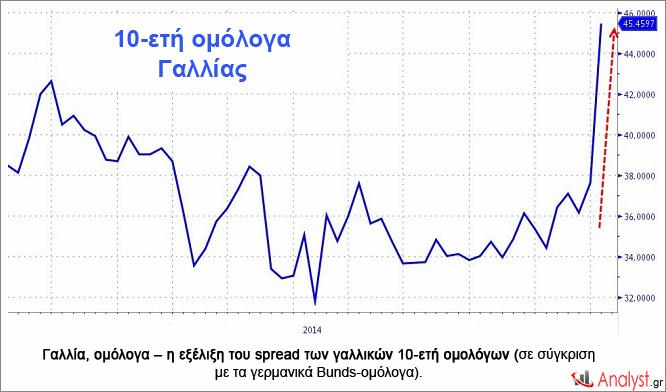Γαλλία, ομόλογα – η εξέλιξη του spread των γαλλικών 10-ετή ομολόγων (σε σύγκριση με τα γερμανικά Bunds-ομόλογα).