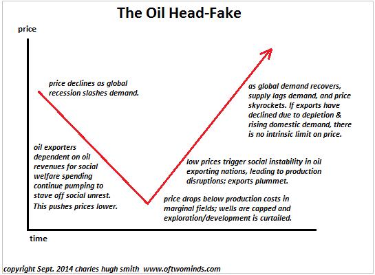 Διακυμάνσεις στη τιμή του πετρελαίου