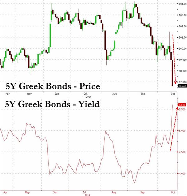 Ελλάδα – η διακύμανση των 5-ετή ομολόγων (τιμή πάνω, απόδοση κάτω).