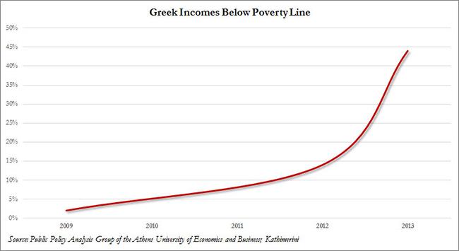 Ελλάδα – η εξέλιξη στο ποσοστό των εισοδημάτων που ξεπερνούν το όριο της φτώχειας.