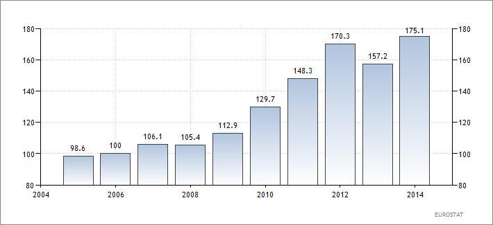 Ελλάδα-–-η-εξέλιξη-του-δημόσιου-χρέους-της-χώρας-ως-ποσοστό-επί-του-ΑΕΠ-της.