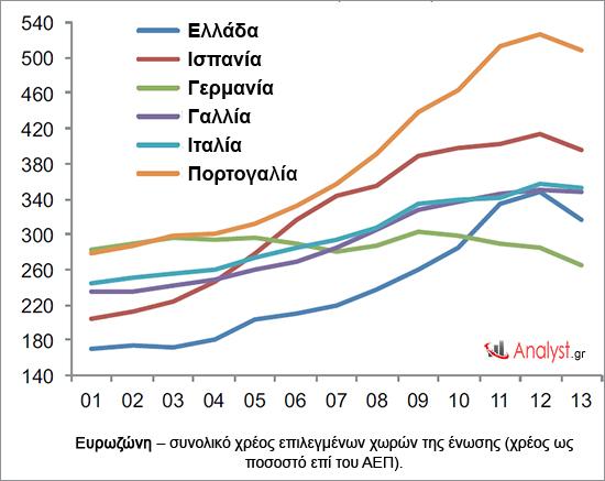 Ευρωζώνη – συνολικό χρέος επιλεγμένων χωρών της ένωσης (χρέος ως ποσοστό επί του ΑΕΠ).