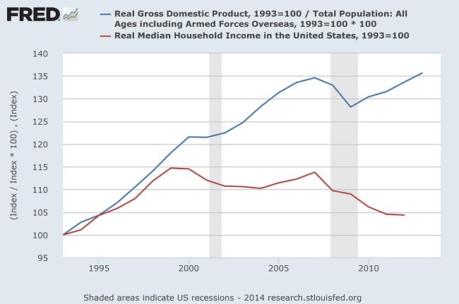 ΗΠΑ - η πτωτική πορεία των πραγματικών μέσων εισοδημάτων (κόκκινη καμπύλη), παρά την αύξηση του ΑΕΠ (μπλε καμπύλη)