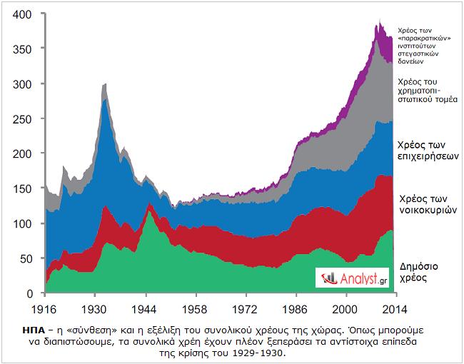ΗΠΑ – η «σύνθεση» και η εξέλιξη του συνολικού χρέους της χώρας.