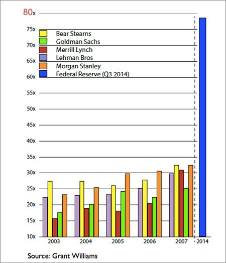 ΗΠΑ – το επίπεδο μόχλευσης των μεγαλύτερων χρηματοπιστωτικών ιδρυμάτων της χώρας.