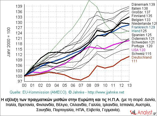 Η εξέλιξη των πραγματικών μισθών στην Ευρώπη και τις Η.Π.Α.