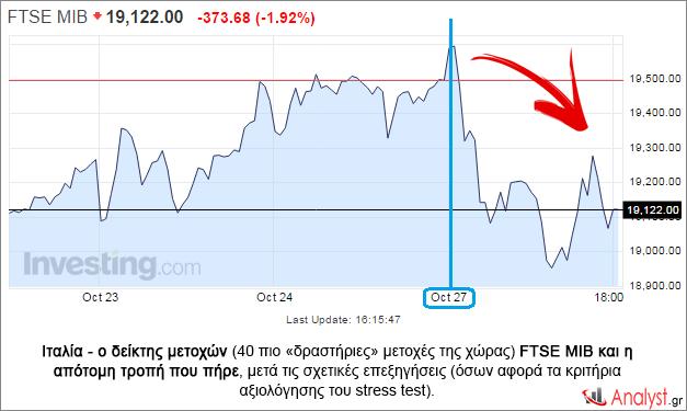 Ιταλία - ο δείκτης μετοχών (40 πιο «δραστήριες» μετοχές της χώρας) FTSE MIB