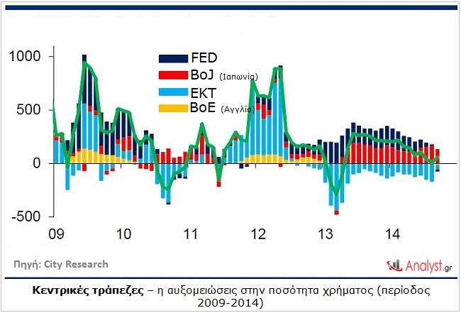 Κεντρικές τράπεζες – η αυξομειώσεις στην ποσότητα χρήματος (περίοδος 2009-2014).