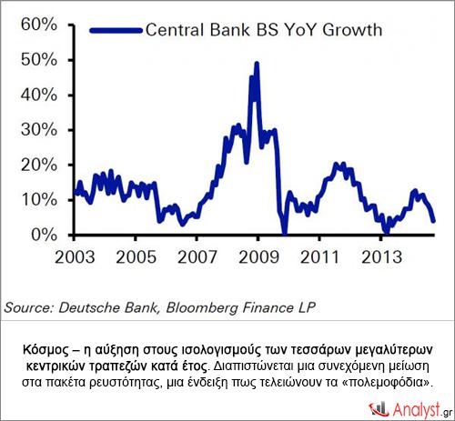 Κόσμος-–-η-αύξηση-στους-ισολογισμούς-των-τεσσάρων-μεγαλύτερων-κεντρικών-τραπεζών-κατά-έτος