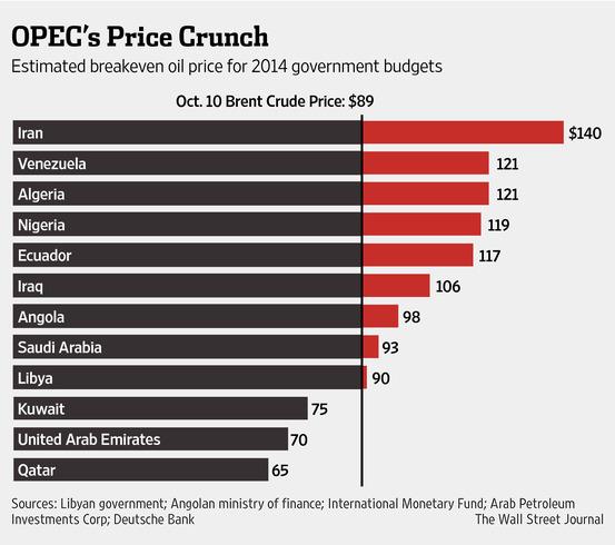 Πετρέλαιο – το επίπεδο ισοσκελισμού (εσόδων-εξόδων) βάση της τιμής του πετρελαίου ανά χώρα