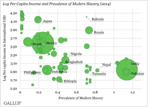 Δουλεία – το κατά κεφαλήν ΑΕΠ της κάθε χώρας (κάθετος άξονας) και το ποσοστό της δουλείας (οριζόντιος άξονας)