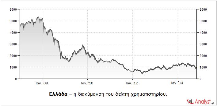 Ελλάδα – η διακύμανση του δείκτη χρηματιστηρίου.