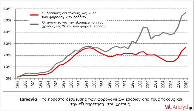 Ιαπωνία - το ποσοστό δέσμευσης των φορολογικών εσόδων από τους τόκους και την εξυπηρέτησης του χρέους.