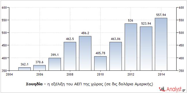 Σουηδία – η εξέλιξη του ΑΕΠ της χώρας (σε δις δολάρια Αμερικής)