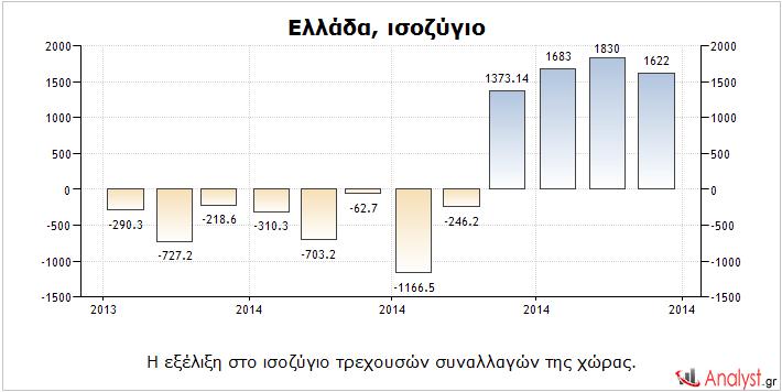 Ελλάδα – η εξέλιξη στο ισοζύγιο τρεχουσών συναλλαγών της χώρας.