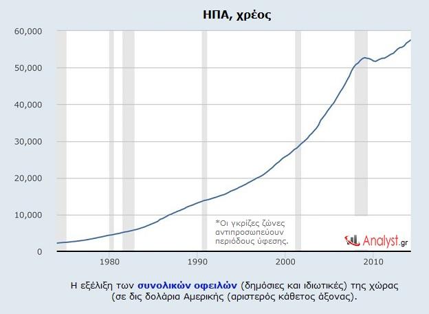 ΗΠΑ, χρέος – η εξέλιξη των συνολικών οφειλών (δημόσιες και ιδιωτικές) της χώρας.
