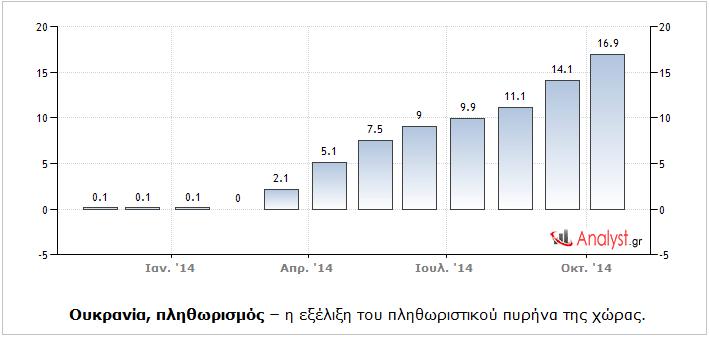 Ουκρανία – η εξέλιξη του πληθωριστικού πυρήνα της χώρας.