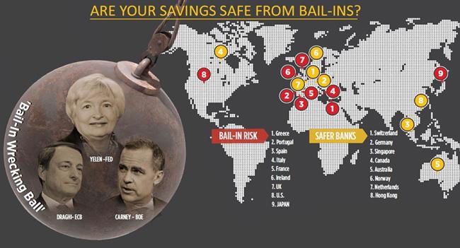 ρίσκο-τραπεζών
