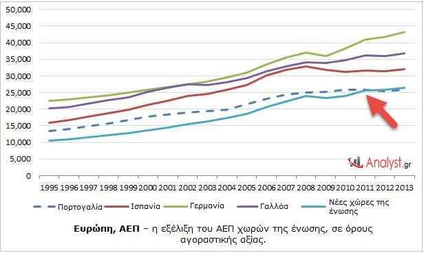 Eυρώπη, ΑΕΠ – η εξέλιξη του ΑΕΠ χωρών της ένωσης, σε όρους αγοραστικής αξίας.