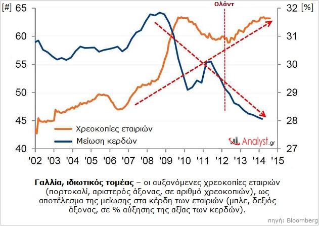 Γαλλία, ιδιωτικός τομέας – οι αυξανόμενες χρεοκοπίες εταιριών, ως αποτέλεσμα της μείωσης στα κέρδη των εταιριών