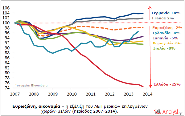 Ευρωζώνη, οικονομία – η εξέλιξη του ΑΕΠ μερικών επιλεγμένων χωρών-μελών (περίοδος 2007-2014).