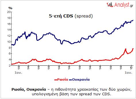 Ρωσία, Ουκρανία – η πιθανότητα χρεοκοπίας των δύο χωρών, υπολογισμένη βάση των spread των CDS.