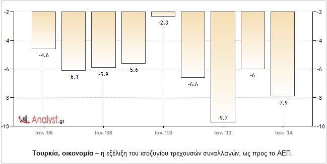 Τουρκία, οικονομία – η εξέλιξη του ισοζυγίου τρεχουσών συναλλαγών, ως προς το ΑΕΠ.