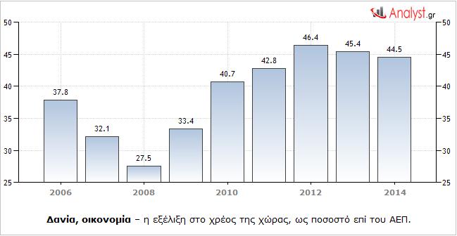 Δανία, οικονομία – η εξέλιξη στο χρέος της χώρας, ως ποσοστό επί του ΑΕΠ.