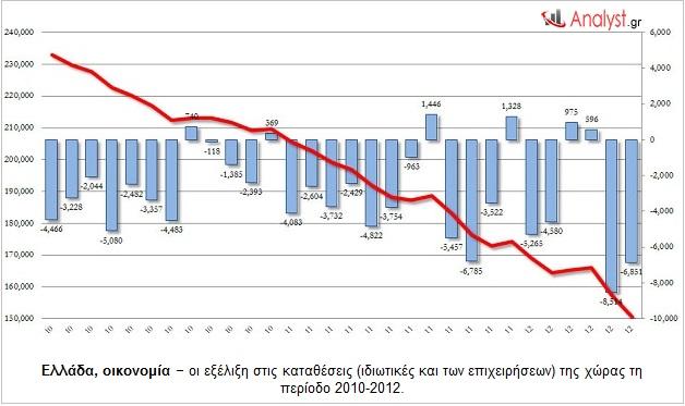 Ελλάδα, οικονομία – οι εξέλιξη στις καταθέσεις (ιδιωτικές και των επιχειρήσεων) της χώρας τη περίοδο 2010-2012.