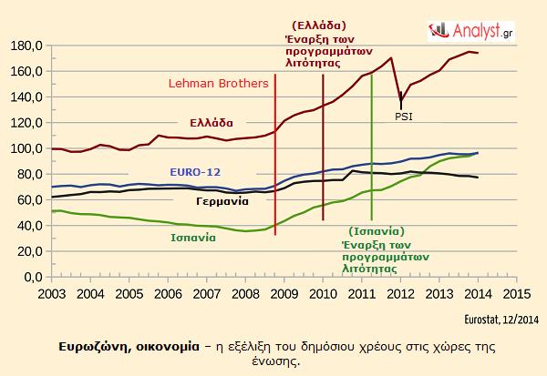 Ευρωζώνη, οικονομία – η εξέλιξη του δημόσιου χρέους στις χώρες της ένωσης.