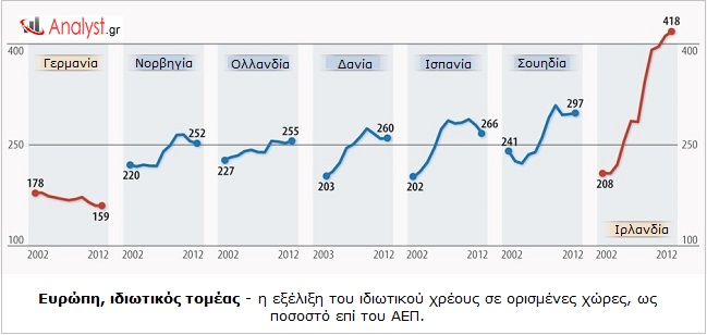 Ευρώπη, ιδιωτικός τομέας - η εξέλιξη του ιδιωτικού χρέους σε ορισμένες χώρες, ως ποσοστό επί του ΑΕΠ.