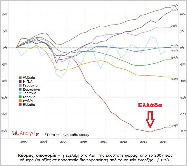 Κόσμος, οικονομία – η εξέλιξη στο ΑΕΠ της εκάστοτε χώρας, από το 2007 έως σήμερα