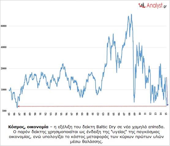 Κόσμος, οικονομία – η εξέλιξη του δείκτη Baltic Dry