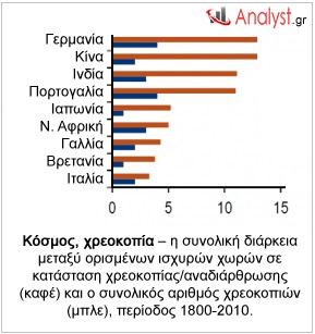 Κόσμος,-χρεοκοπία-–-η-συνολική-διάρκεια-μεταξύ-ορισμένων-ισχυρών-χωρών-σε-κατάσταση-χρεοκοπίας