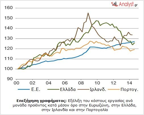 ΓΡΑΦΗΜΑ - Ευρωζώνη, κόστος εργασίας ανά μονάδα προϊόντος