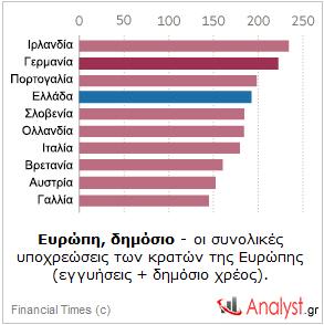 ΓΡΑΦΗΜΑ - Ευρώπη, συνολικές υποχρεώσεις δημοσίου