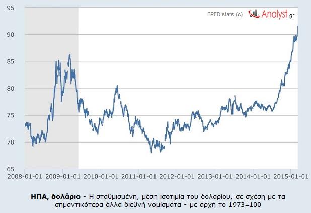 ΓΡΑΦΗΜΑ - ΗΠΑ, δολάριο, σταθμισμένη μέση ισοτιμία του δολαρίου σε σχέση με κυριότερα διεθνή