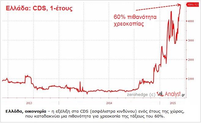 ΕΙΚΟΝΑ - Ελλάδα, CDS