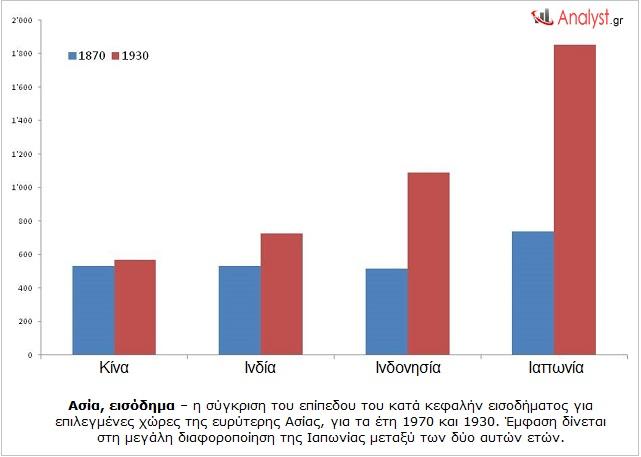 ΓΡΑΦΗΜΑ - Ασία, Ιαπωνία, κατά κεφαλήν εισόδημα